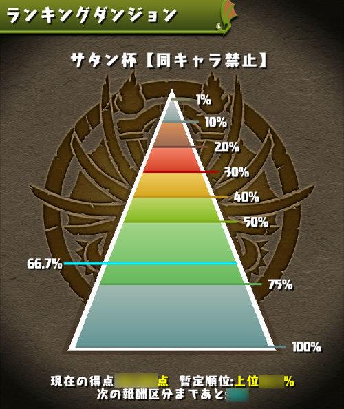 サタン杯 順位ピラミッド