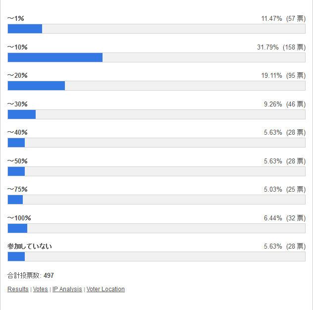 闘会議杯の順位は何%の区分だった? 投票結果棒グラフ