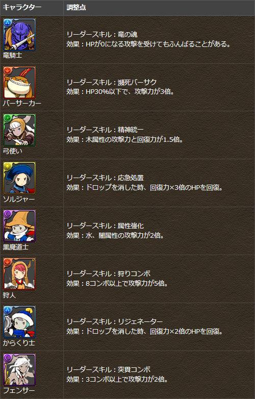 一部キャラクターにリーダースキルを追加!