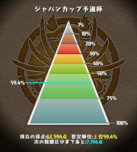 ジャパンカップ予選杯 60%