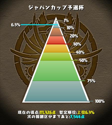 ジャパンカップ予選杯 6%にランクイン