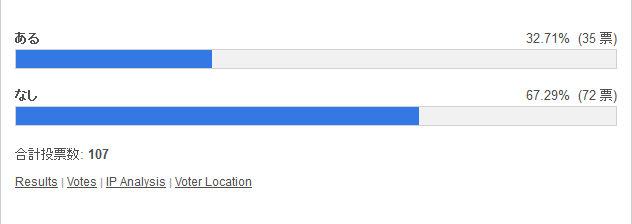 パズドラレーダー起動しようとしてパズドラを起動してしまう 投票結果棒グラフ