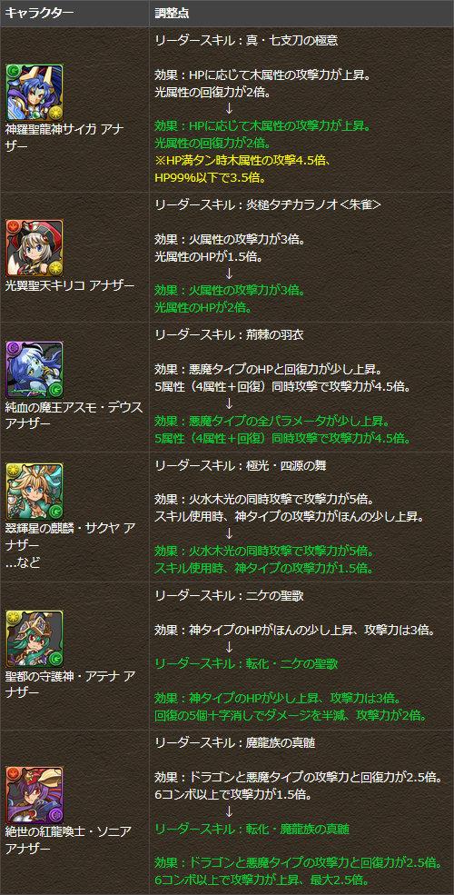 一部キャラクターのリーダースキルを調整・変更