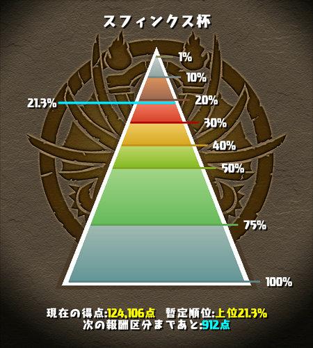 スフィンクス杯 21%にランクイン