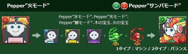 "Pepper""火モード"" 究極進化素材"
