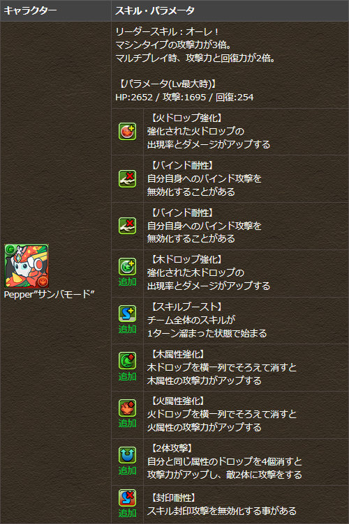 """Pepper""""火モード"""" スキル・パラメータ"""