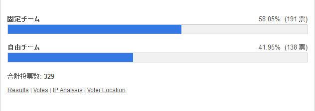 ランキングダンジョンは固定チームと自由チームどっちがいい? 投票結果棒グラフ