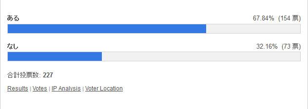 ボックスを眺めているとあっという間に時間が過ぎてしまう 投票結果棒グラフ