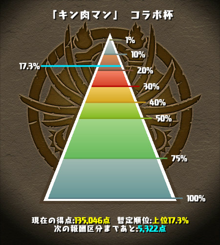 キン肉マンコラボ杯 順位 17%台