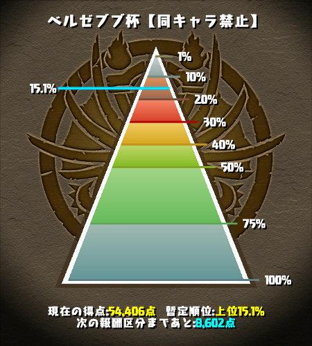 のっちの現在の順位は15%