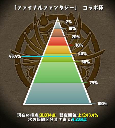FFコラボ杯 40%台につける