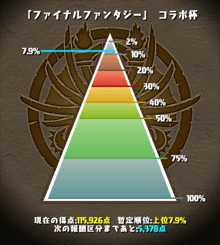 FFコラボ杯 上位7%にラインクイン