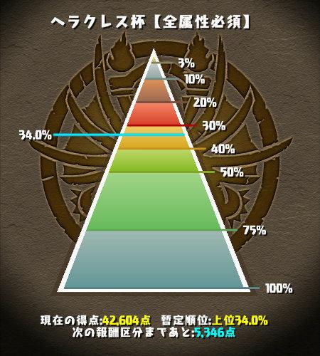 ヘラクレス杯 34%にランクイン