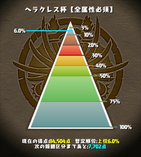 ヘラクレス杯 6%にランクイン