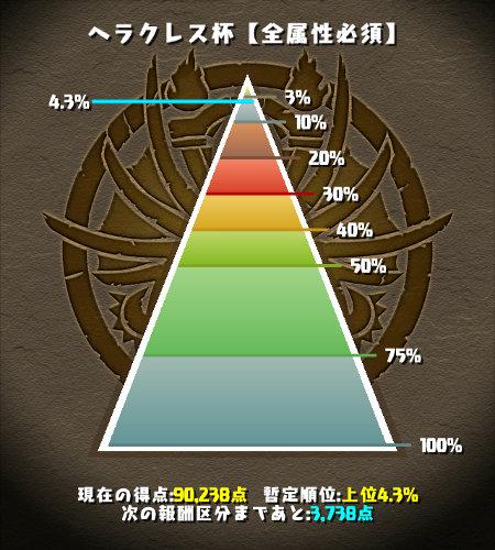 ヘラクレス杯 4%にラインクイン