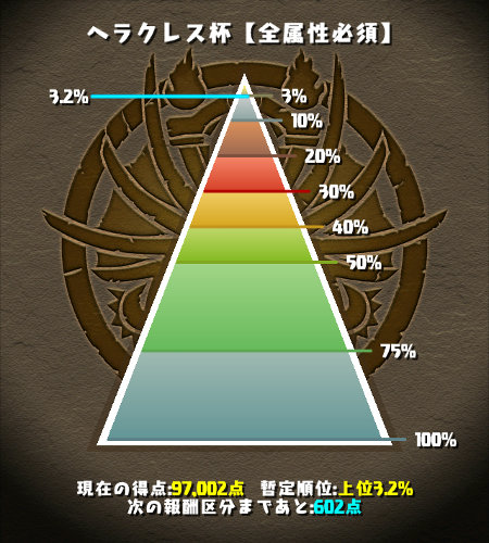 ヘラクレス杯 3.2%にランクイン