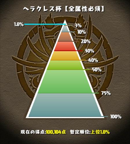 ヘラクレス杯 1.8%にランクイン