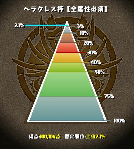 のっちのヘラクレス杯 最終順位は2.1%