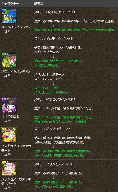 一部キャラクターのスキルを調整!
