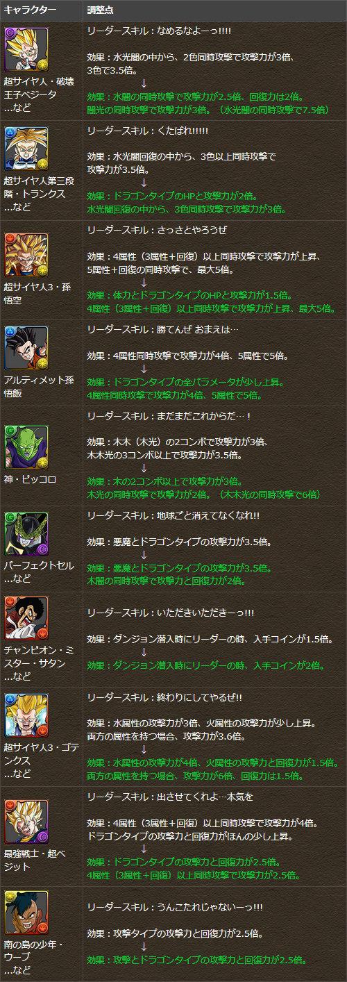 一部キャラクターのリーダースキルを調整!