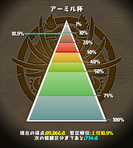 アーミル杯 11%