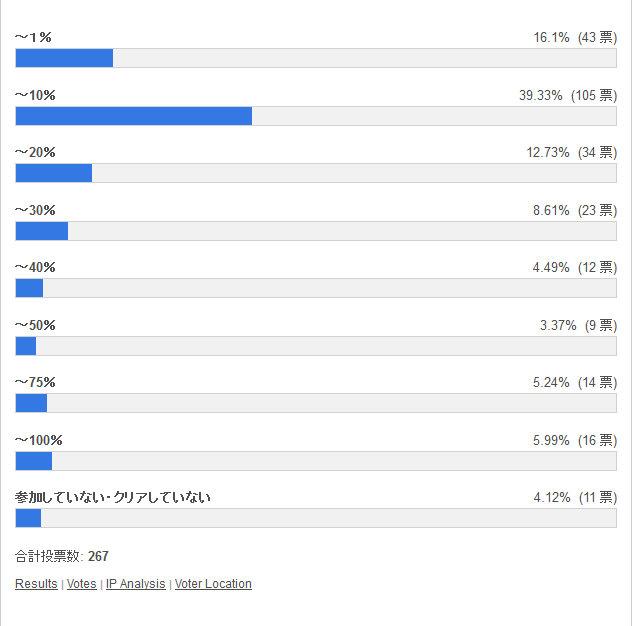 アーミル杯の順位は何%の区分だった? 投票結果棒グラフ