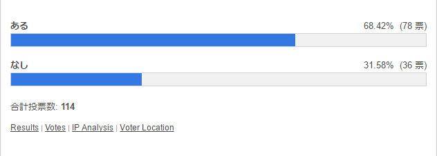 連戦する気があるのに「いいえ」を押してしまう 投票結果棒グラフ