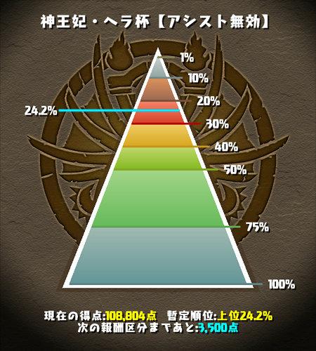 神王妃・ヘラ杯 24%にランクイン
