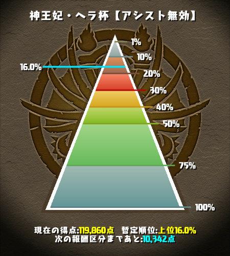 神王妃・ヘラ杯 16%にランクイン