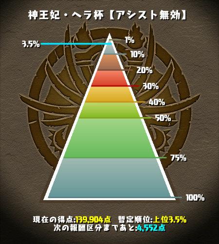 神王妃・ヘラ杯 3.5%にランクイン