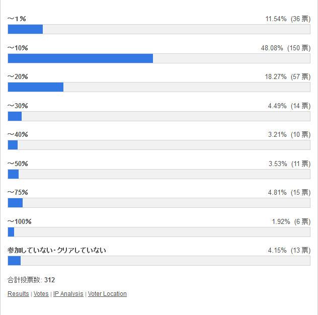 神王妃・ヘラ杯の順位は何%の区分だった? 投票結果棒グラフ