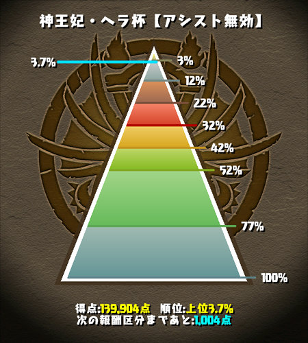 のっちのヘラ杯 最終結果 3.7%
