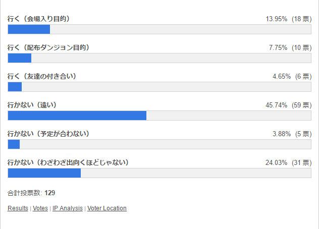 ガンフェス2017幕張メッセに行く? 投票結果棒グラフ
