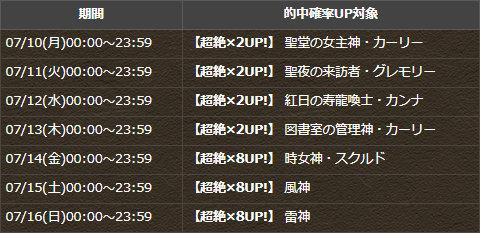 一部モンスター日替わり超絶×8UP・超絶×2UPスケジュール