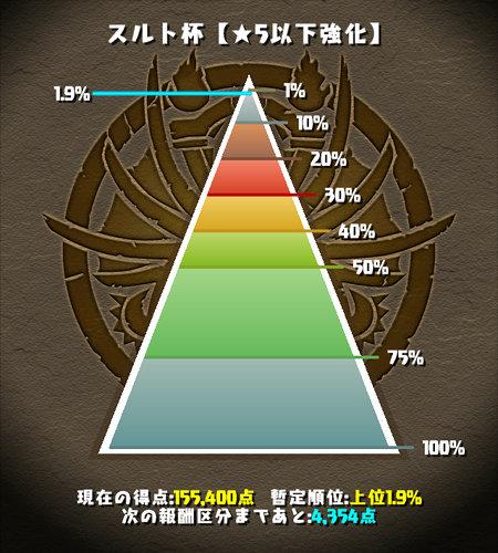 スルト杯 1.9%にラインクイン