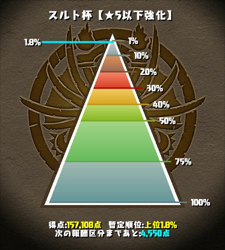 のっちのスルト杯 1.8%にランクイン