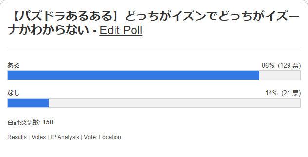 どっちがイズンでどっちがイズーナかわからない 投票結果棒グラフ