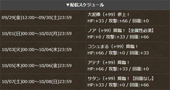 降臨モンスター(+99)5種がスペシャルダンジョンで登場!