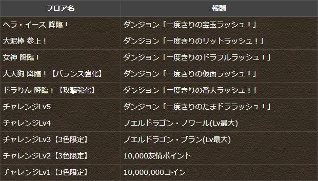 5月のクエスト 初級~中級者向け