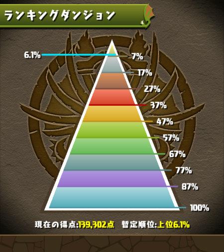 みずのんの全世界7777万DL杯 ボーダー付近6%台
