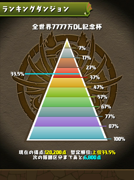 全世界7777万DL記念杯 30%台にランクイン