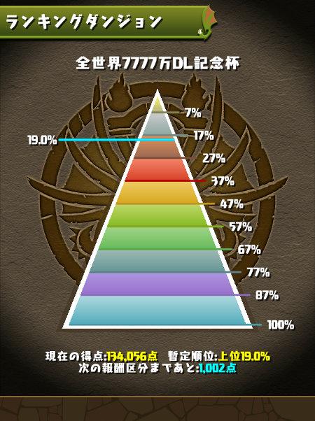 全世界7777万DL記念杯 19%にランクイン