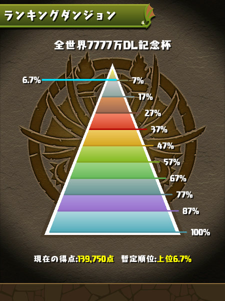 全世界7777万DL記念杯 6.7%にランクイン