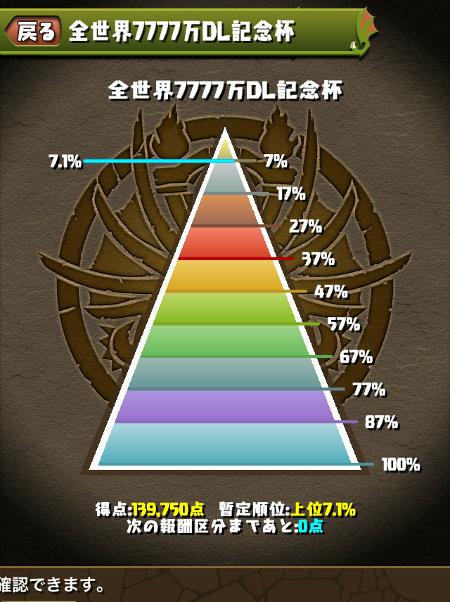 のっちの全世界7777DL記念杯最終順位 7.1%