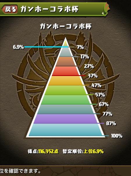 ガンホーコラボ杯 のっちの最終順位は6.9%