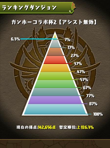 ガンホーコラボ杯 6.7%にランクイン