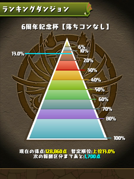 6周年記念杯 13%にランクイン