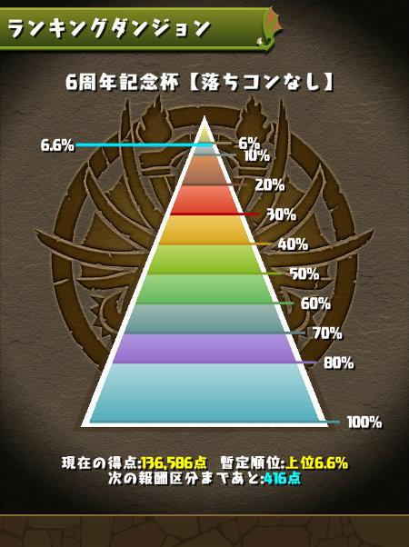 6周年記念杯 6.6%にランクイン