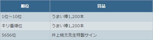 「うまい棒」杯【チーム合計★40以下】賞品