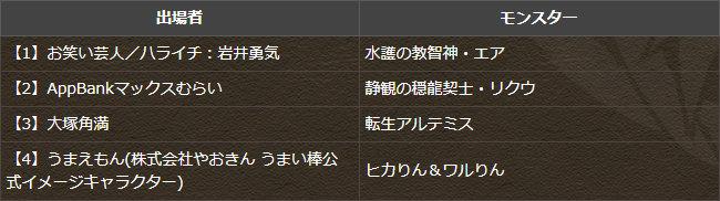 『闘技場タイムアタック対決』の優勝者を予想